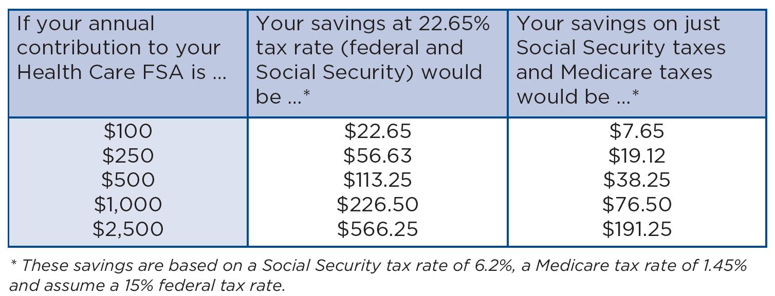 Flex Spending Accounts   HSHS Benefits